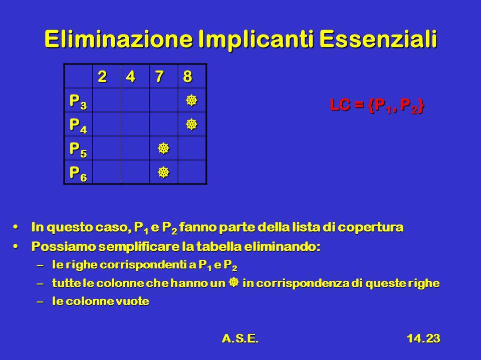 A.S.E.14.23 Eliminazione Implicanti Essenziali 2478 P3P3P3P3 P4P4P4P4 P5P5P5P5 P6P6P6P6 In questo caso, P 1 e P 2 fanno parte della lista di coperturaIn questo caso, P 1 e P 2 fanno parte della lista di copertura Possiamo semplificare la tabella eliminando:Possiamo semplificare la tabella eliminando: –le righe corrispondenti a P 1 e P 2 –tutte le colonne che hanno un  in corrispondenza di queste righe –le colonne vuote LC = {P 1, P 2 }