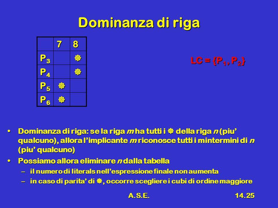 A.S.E.14.25 Dominanza di riga 78 P3P3P3P3 P4P4P4P4 P5P5P5P5 P6P6P6P6 Dominanza di riga: se la riga m ha tutti i  della riga n (piu' qualcuno), allora l'implicante m riconosce tutti i mintermini di n (piu' qualcuno)Dominanza di riga: se la riga m ha tutti i  della riga n (piu' qualcuno), allora l'implicante m riconosce tutti i mintermini di n (piu' qualcuno) Possiamo allora eliminare n dalla tabellaPossiamo allora eliminare n dalla tabella –il numero di literals nell'espressione finale non aumenta –in caso di parita' di , occorre scegliere i cubi di ordine maggiore LC = {P 1, P 2 }
