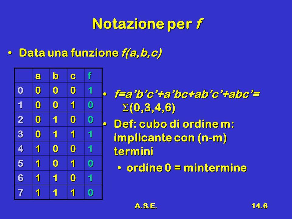 A.S.E.14.6 Notazione per f Data una funzione f(a,b,c)Data una funzione f(a,b,c) abcf 00001 10010 20100 30111 41001 51010 61101 71110 f=a'b'c'+a'bc+ab'c'+abc'=  (0,3,4,6)f=a'b'c'+a'bc+ab'c'+abc'=  (0,3,4,6) Def: cubo di ordine m: implicante con (n-m) terminiDef: cubo di ordine m: implicante con (n-m) termini ordine 0 = mintermineordine 0 = mintermine
