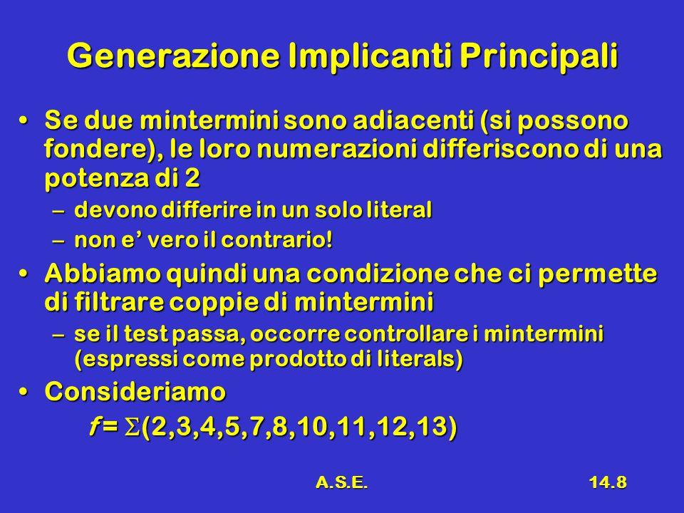 A.S.E.14.8 Generazione Implicanti Principali Se due mintermini sono adiacenti (si possono fondere), le loro numerazioni differiscono di una potenza di 2Se due mintermini sono adiacenti (si possono fondere), le loro numerazioni differiscono di una potenza di 2 –devono differire in un solo literal –non e' vero il contrario.