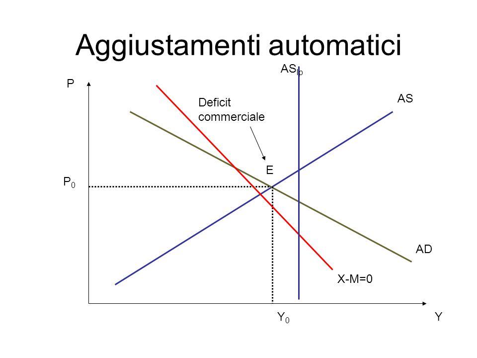 Aggiustamenti automatici P Y AS AD Y0Y0 P0P0 AS lp X-M=0 E Deficit commerciale