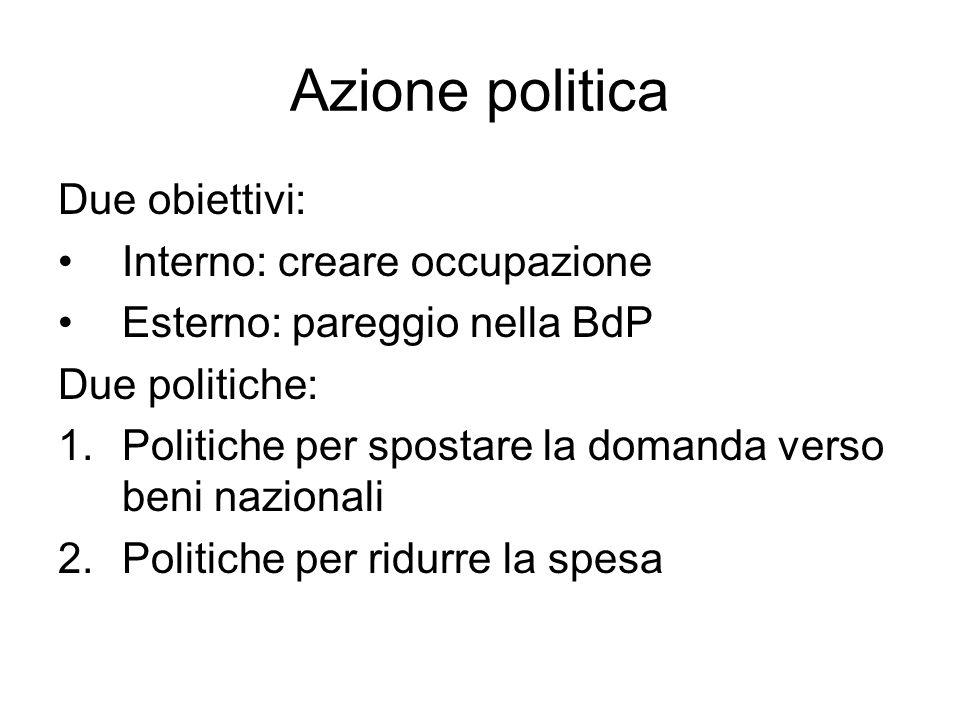 Azione politica Due obiettivi: Interno: creare occupazione Esterno: pareggio nella BdP Due politiche: 1.Politiche per spostare la domanda verso beni nazionali 2.Politiche per ridurre la spesa