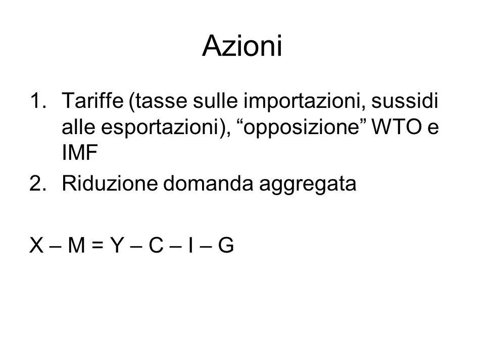 Azioni 1.Tariffe (tasse sulle importazioni, sussidi alle esportazioni), opposizione WTO e IMF 2.Riduzione domanda aggregata X – M = Y – C – I – G