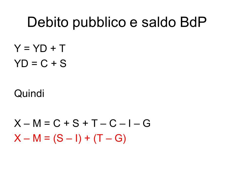 Debito pubblico e saldo BdP Y = YD + T YD = C + S Quindi X – M = C + S + T – C – I – G X – M = (S – I) + (T – G)