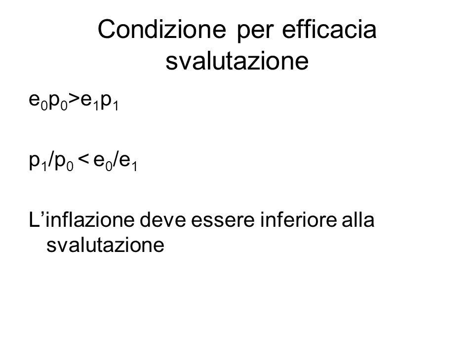 Condizione per efficacia svalutazione e 0 p 0 >e 1 p 1 p 1 /p 0 < e 0 /e 1 L'inflazione deve essere inferiore alla svalutazione