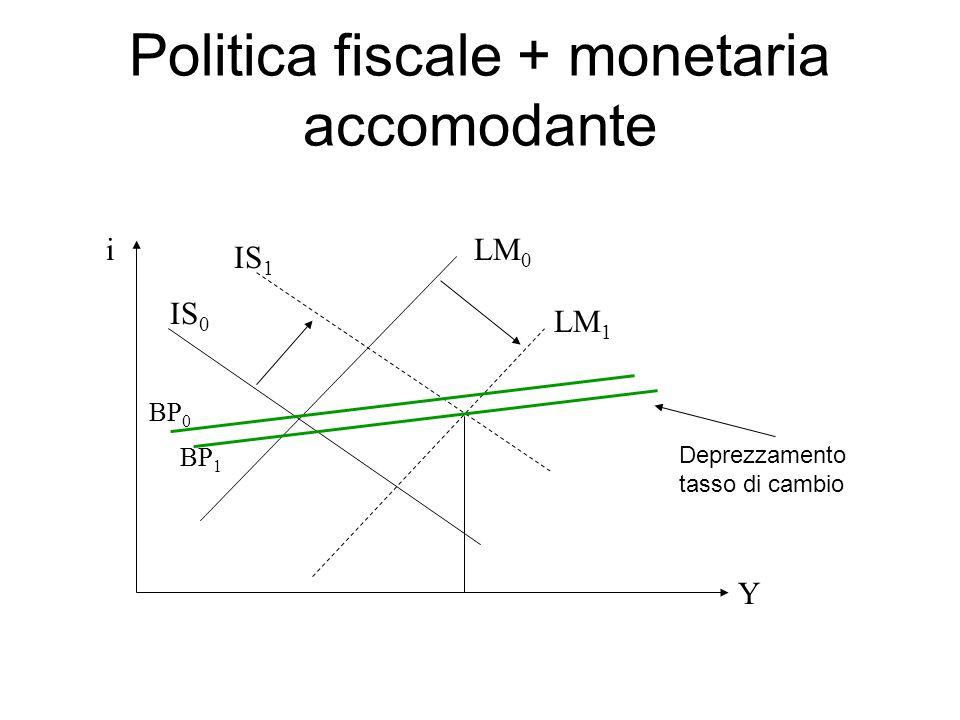 Politica fiscale + monetaria accomodante i Y LM 0 LM 1 IS 0 IS 1 BP 0 BP 1 Deprezzamento tasso di cambio