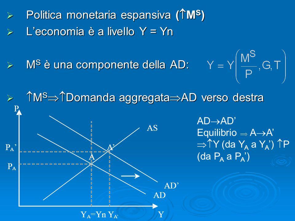 P AS P A ' A' A P A AD' AD Y A =Yn Y A' Y  Politica monetaria espansiva (  M S )  L'economia è a livello Y = Yn  M S è una componente della AD: 