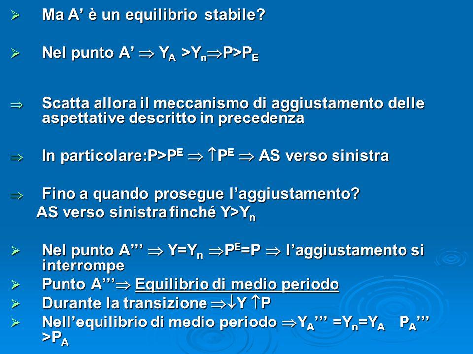 Ma A' è un equilibrio stabile?  Nel punto A'  Y A >Y n  P>P E  Scatta allora il meccanismo di aggiustamento delle aspettative descritto in prece