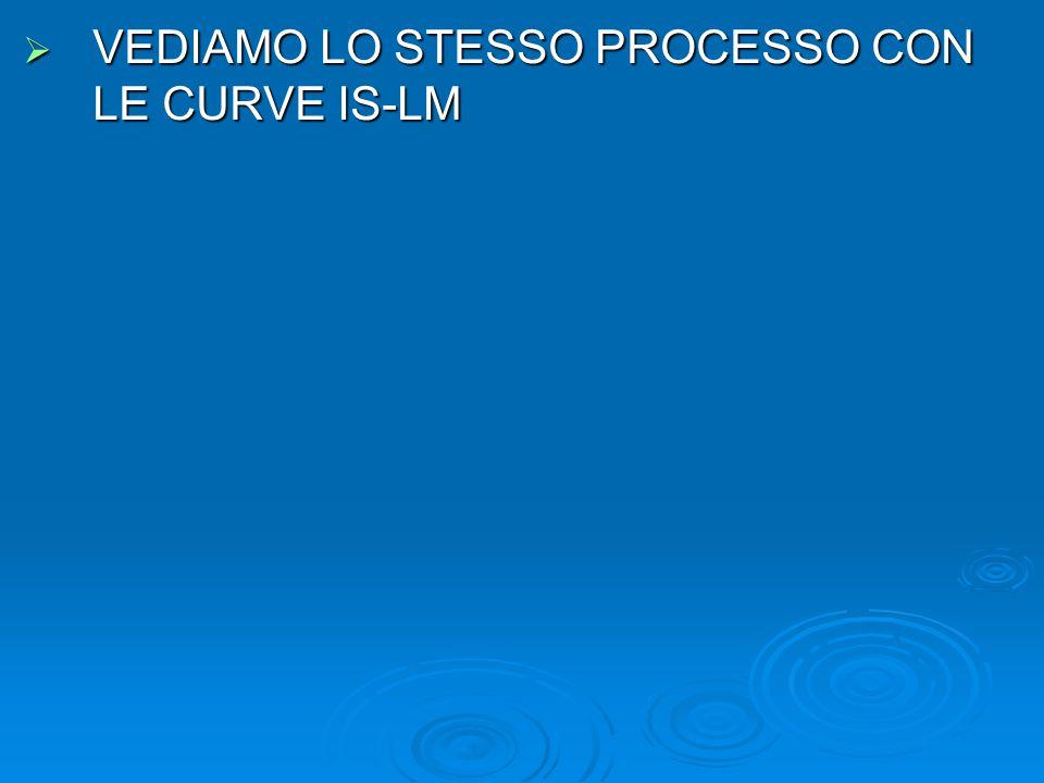  VEDIAMO LO STESSO PROCESSO CON LE CURVE IS-LM