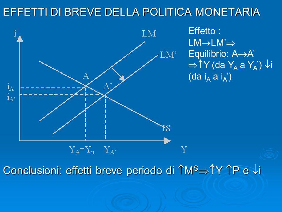 EFFETTI DI BREVE DELLA POLITICA MONETARIA Conclusioni: effetti breve periodo di  M S  Y  P e  i Effetto : LM  LM'  Equilibrio: A  A'  Y (da
