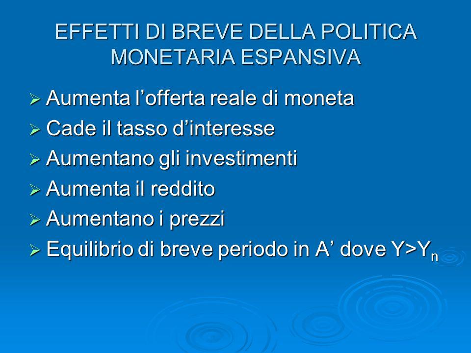 EFFETTI DI BREVE DELLA POLITICA MONETARIA ESPANSIVA  Aumenta l'offerta reale di moneta  Cade il tasso d'interesse  Aumentano gli investimenti  Aum