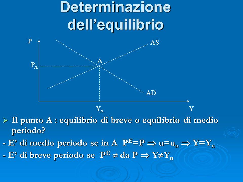 Determinazione dell'equilibrio P Y AS AD A PAPA YAYA  Il punto A : equilibrio di breve o equilibrio di medio periodo? - E' di medio periodo se in A P