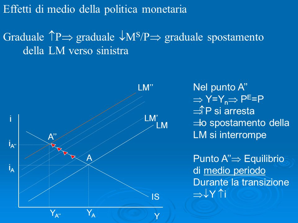 i i A'' iAiA A'' A Y A'' YAYA IS LM LM'' LM' Effetti di medio della politica monetaria Graduale  P  graduale  M S /P  graduale spostamento della L