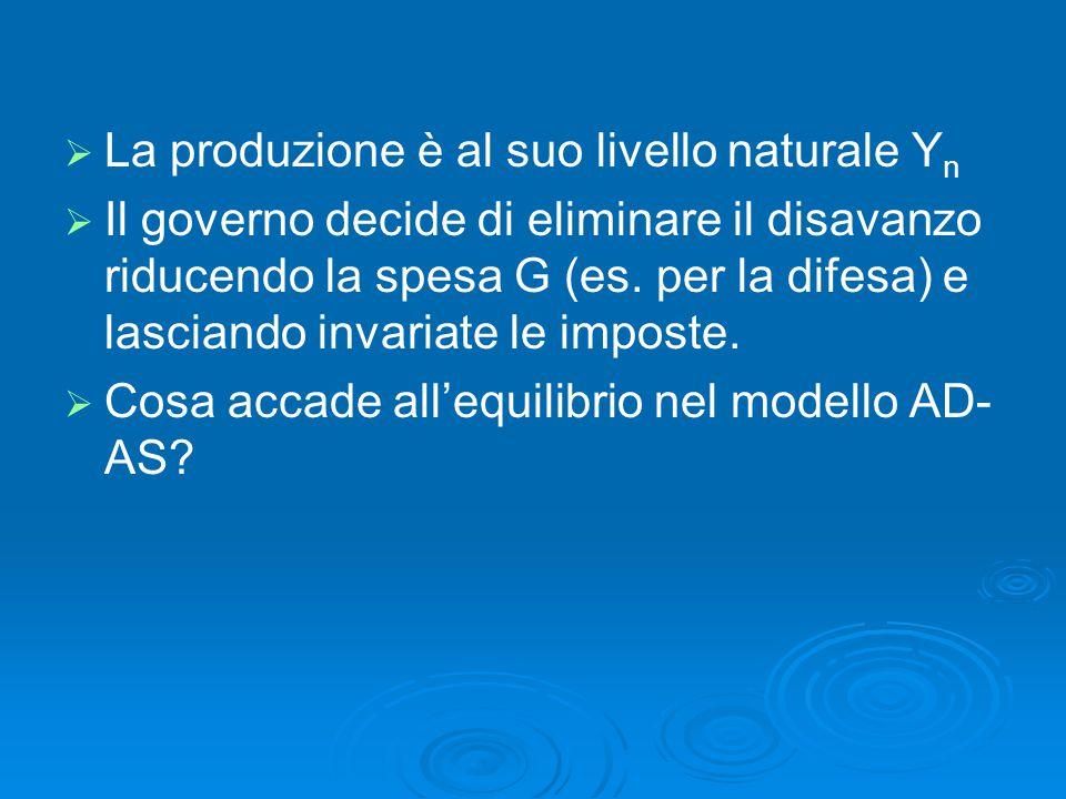   La produzione è al suo livello naturale Y n   Il governo decide di eliminare il disavanzo riducendo la spesa G (es. per la difesa) e lasciando i