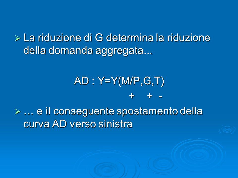  La riduzione di G determina la riduzione della domanda aggregata... AD : Y=Y(M/P,G,T) + + - + + -  … e il conseguente spostamento della curva AD ve