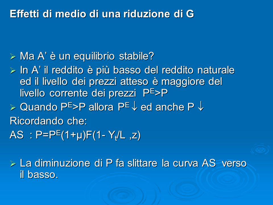 Effetti di medio di una riduzione di G  Ma A' è un equilibrio stabile?  In A' il reddito è più basso del reddito naturale ed il livello dei prezzi a