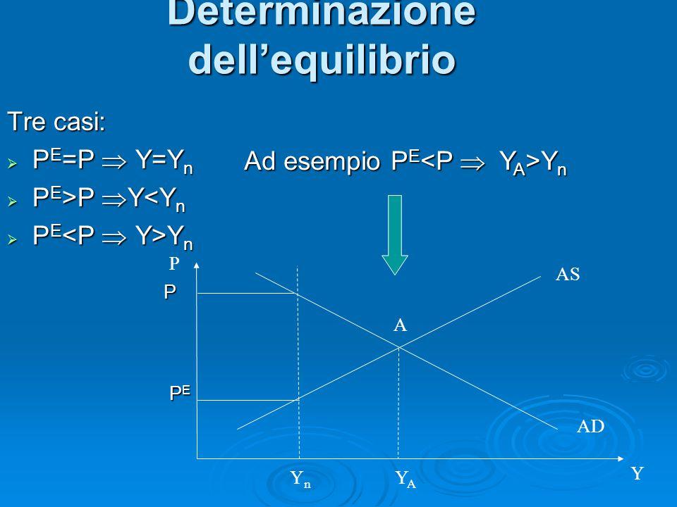 Tre casi:  P E =P  Y=Y n  P E >P  Y P  Y<Y n  P E Y n Determinazione dell'equilibrio Y AS AD P A YAYA YnYn Ad esempio P E Y n PEPEPEPE P