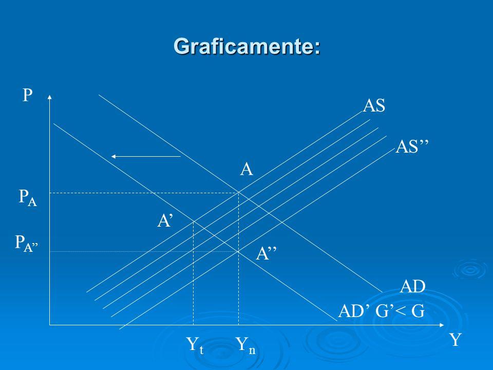 Graficamente: AS AD P Y A YnYn PAPA AD' G'< G A' YtYt AS'' A'' P A''