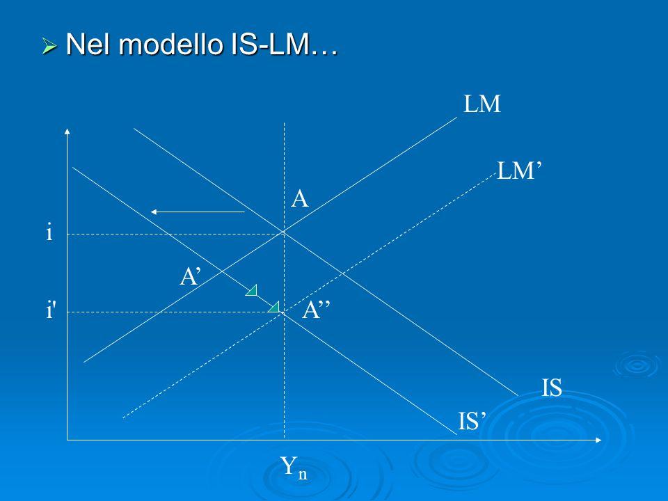  Nel modello IS-LM… LM IS A YnYn IS' A' LM' A'' i i'