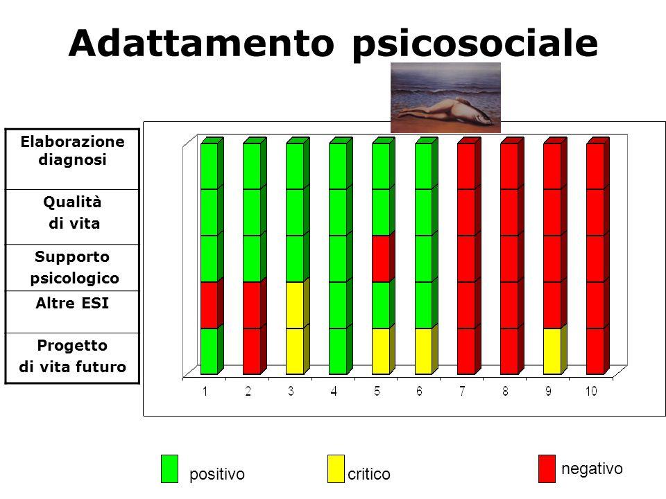 Adattamento psicosociale positivo negativo Elaborazione diagnosi Qualità di vita Supporto psicologico Altre ESI Progetto di vita futuro critico
