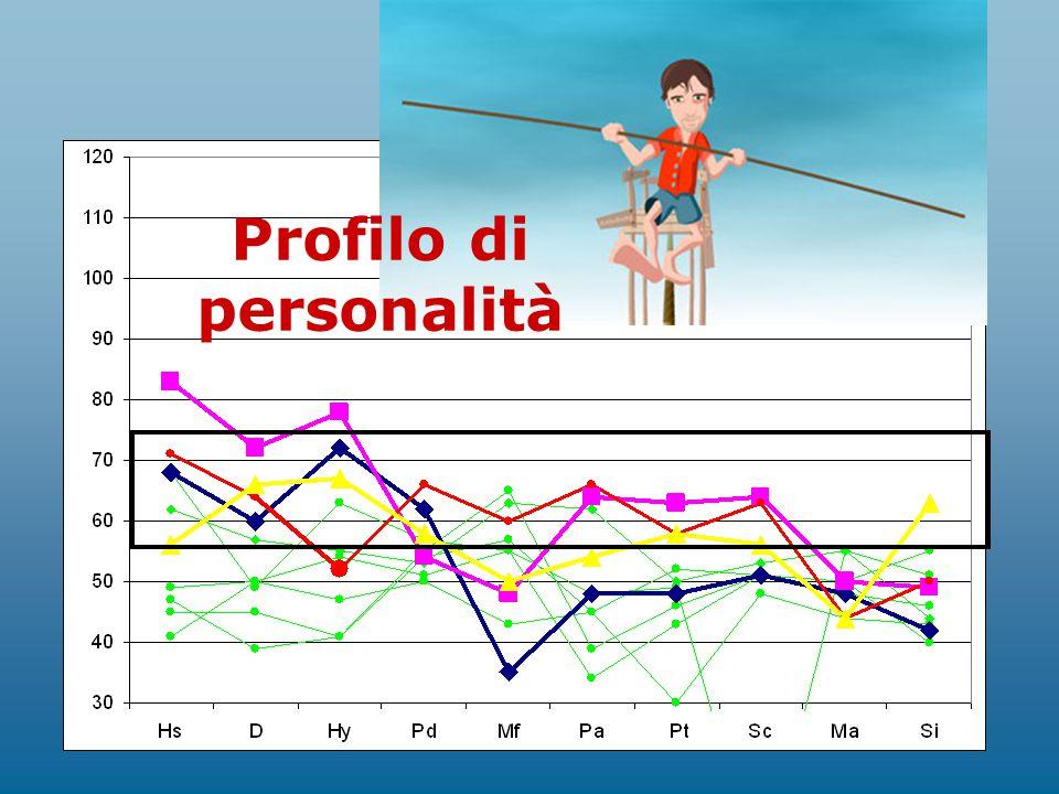 Profilo di personalità