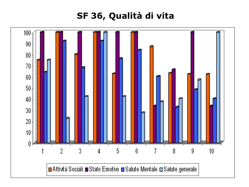 SF 36, Qualità di vita