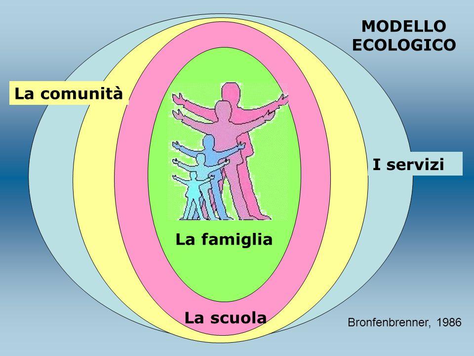 La famiglia La scuola La comunità I servizi MODELLO ECOLOGICO Bronfenbrenner, 1986