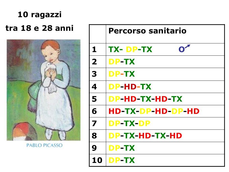 Percorso sanitario 1TX- DP-TX O 2DP-TX 3 4DP-HD-TX 5DP-HD-TX-HD-TX 6HD-TX-DP-HD-DP-HD 7DP-TX-DP 8DP-TX-HD-TX-HD 9DP-TX 10DP-TX 10 ragazzi tra 18 e 28