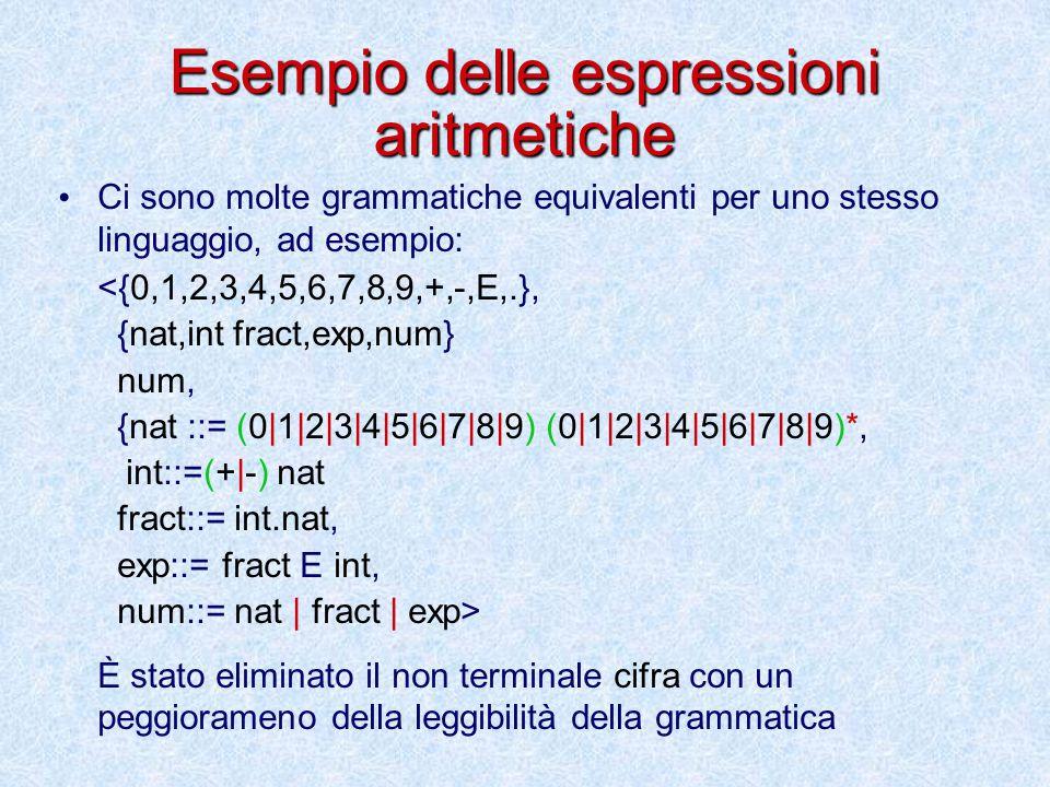 Esempio delle espressioni aritmetiche Ci sono molte grammatiche equivalenti per uno stesso linguaggio, ad esempio: <{0,1,2,3,4,5,6,7,8,9,+,-,E,.}, {nat,int fract,exp,num} num, {nat ::= (0|1|2|3|4|5|6|7|8|9) (0|1|2|3|4|5|6|7|8|9)*, int::=(+|-) nat fract::= int.nat, exp::= fract E int, num::= nat | fract | exp> È stato eliminato il non terminale cifra con un peggiorameno della leggibilità della grammatica