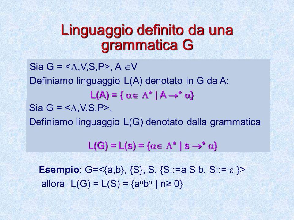 Linguaggio definito da una grammatica G Sia G =, A  V Definiamo linguaggio L(A) denotato in G da A: L(A) = {   * | A  *  } Sia G =, Definiamo linguaggio L(G) denotato dalla grammatica L(G) = L(s) = {   * | s  *  } Esempio: G= allora L(G) = L(S) = {a n b n | n≥ 0}