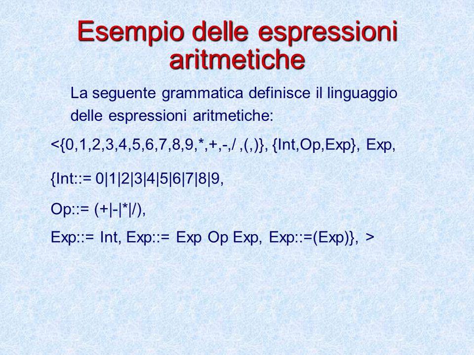Esempio delle espressioni aritmetiche <{0,1,2,3,4,5,6,7,8,9,*,+,-,/,(,)}, {Int,Op,Exp}, Exp, {Int::= 0|1|2|3|4|5|6|7|8|9, Op::= (+|-|*|/), Exp::= Int, Exp::= Exp Op Exp, Exp::=(Exp)}, > La seguente grammatica definisce il linguaggio delle espressioni aritmetiche: