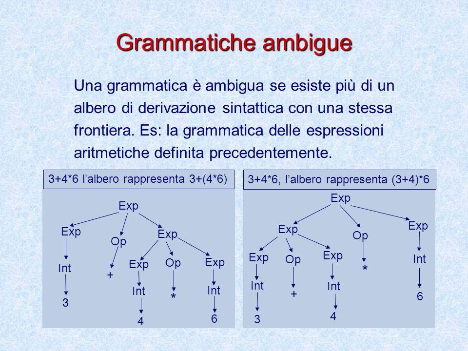 Grammatiche ambigue Una grammatica è ambigua se esiste più di un albero di derivazione sintattica con una stessa frontiera.