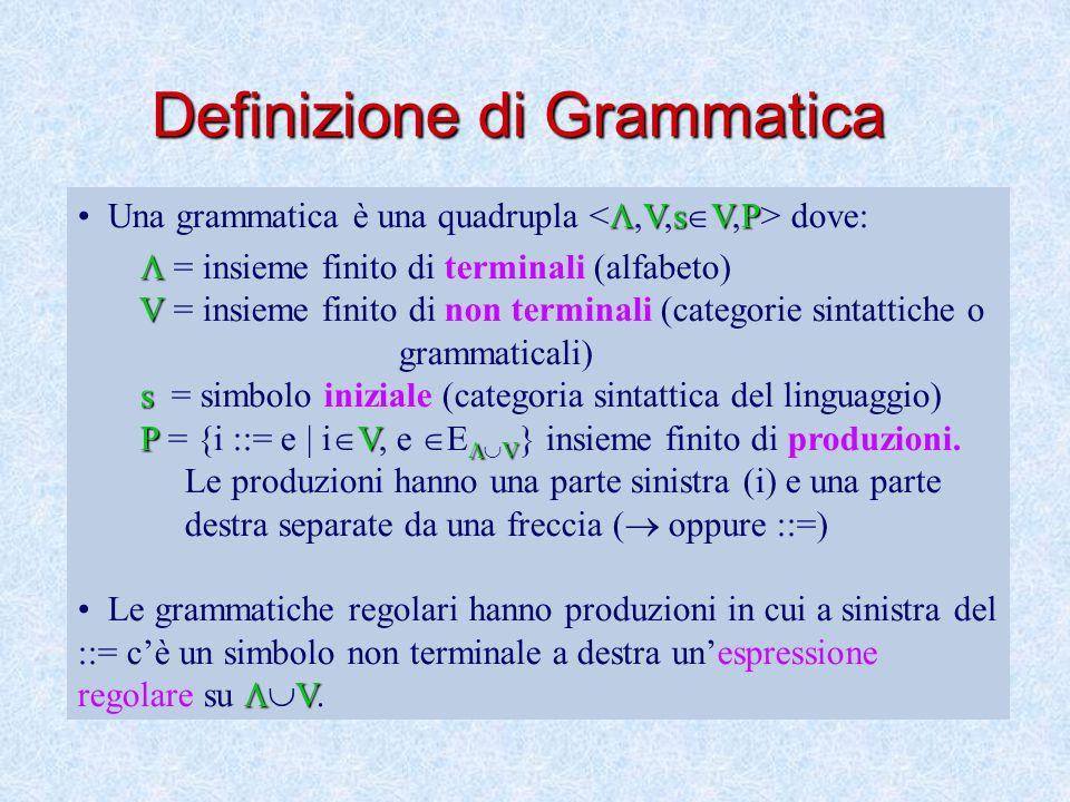 Potenza delle grammatiche Si consideri l'insieme di sequenze su {a,b} costituite da n occorrenze di 'a' seguite da altrettante occorrenze di 'b', cioè: {a n b n | n≥0} Si definisca una grammatica G tale che L(G)={a n b n | n≥0}