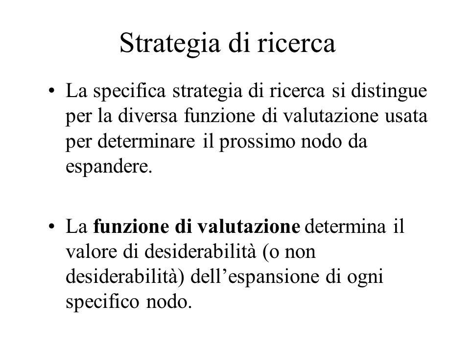 Strategia di ricerca La specifica strategia di ricerca si distingue per la diversa funzione di valutazione usata per determinare il prossimo nodo da espandere.