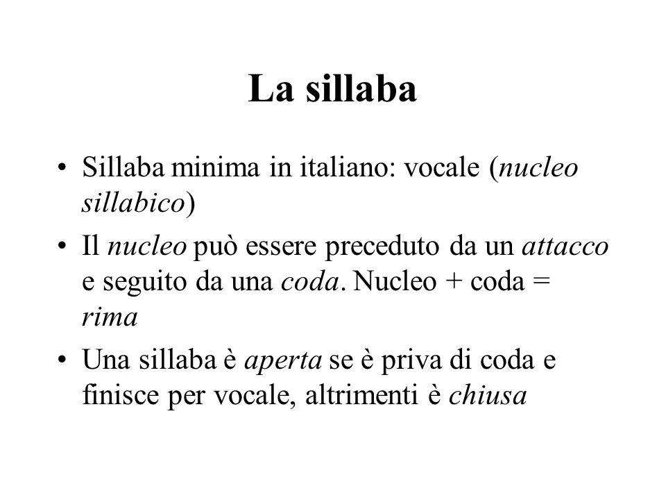 La sillaba Sillaba minima in italiano: vocale (nucleo sillabico) Il nucleo può essere preceduto da un attacco e seguito da una coda. Nucleo + coda = r