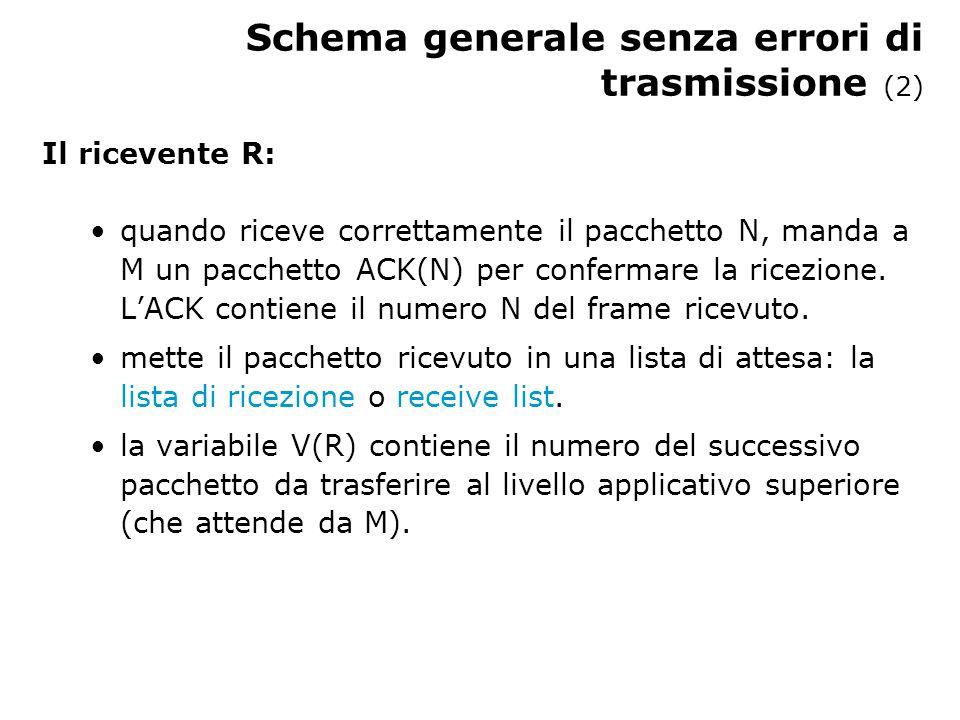 Schema generale senza errori di trasmissione (2) Il ricevente R: quando riceve correttamente il pacchetto N, manda a M un pacchetto ACK(N) per confermare la ricezione.