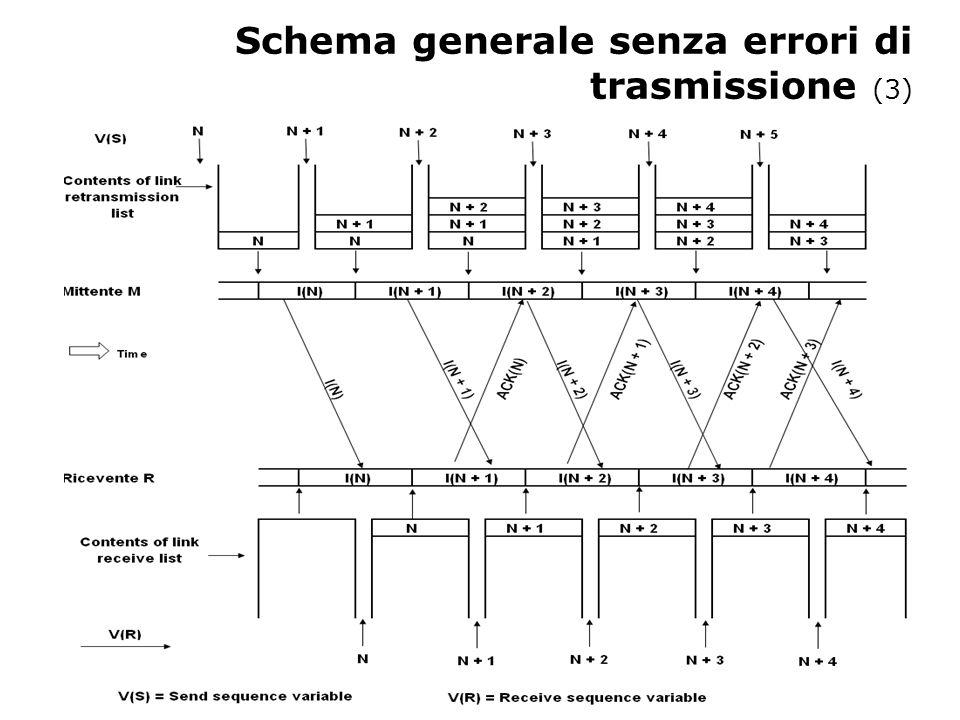Schema generale senza errori di trasmissione (3)