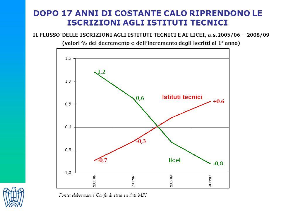IL FLUSSO DELLE ISCRIZIONI AGLI ISTITUTI TECNICI E AI LICEI, a.s.2005/06 – 2008/09 (valori % del decremento e dell'incremento degli iscritti al 1° ann