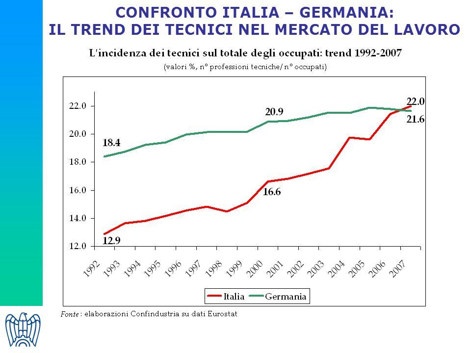CONFRONTO ITALIA – GERMANIA: IL TREND DEI TECNICI NEL MERCATO DEL LAVORO