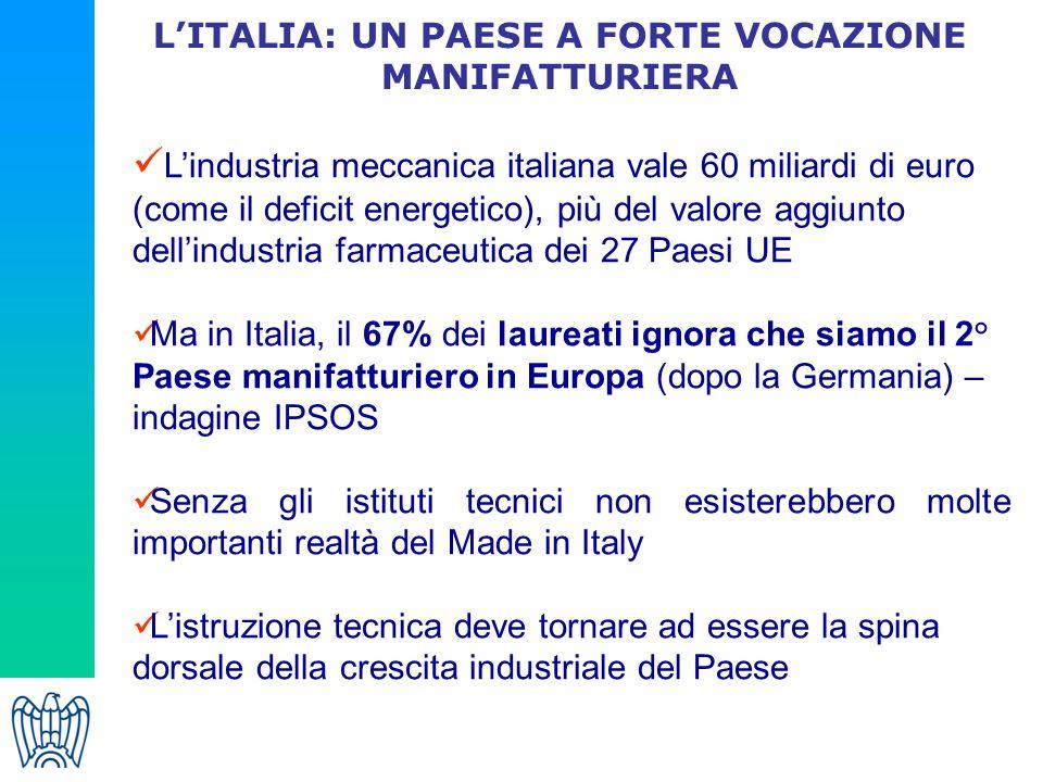 L'ITALIA: UN PAESE A FORTE VOCAZIONE MANIFATTURIERA L'industria meccanica italiana vale 60 miliardi di euro (come il deficit energetico), più del valo
