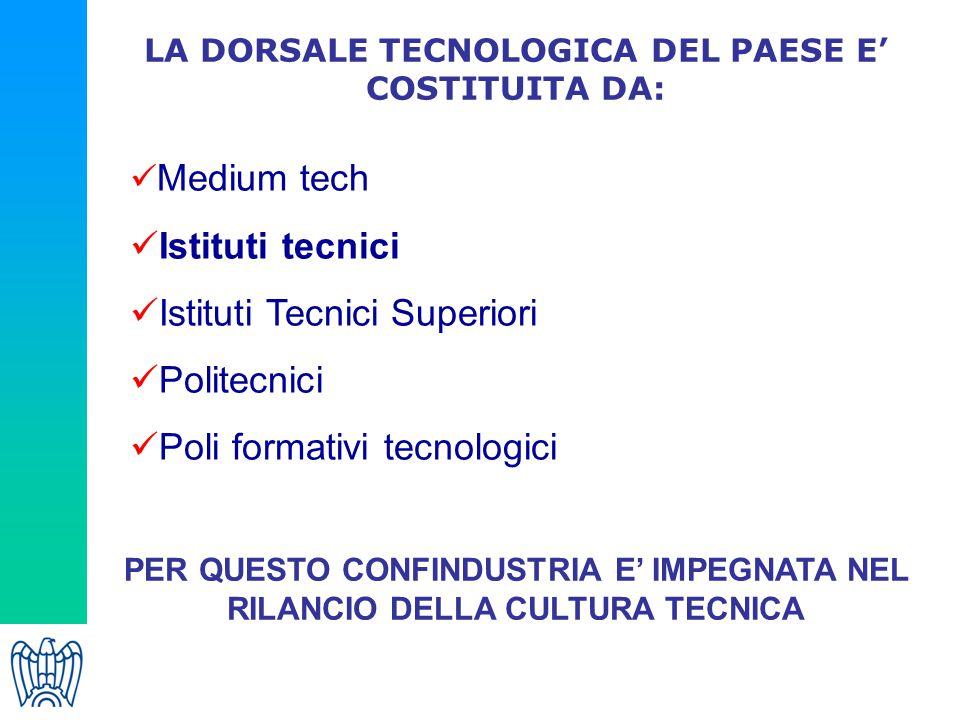 LA DORSALE TECNOLOGICA DEL PAESE E' COSTITUITA DA: Medium tech Istituti tecnici Istituti Tecnici Superiori Politecnici Poli formativi tecnologici PER