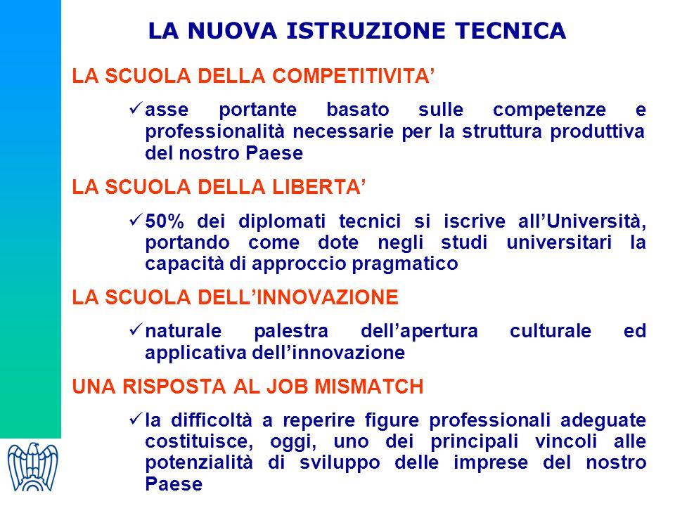 LA SCUOLA DELLA COMPETITIVITA' asse portante basato sulle competenze e professionalità necessarie per la struttura produttiva del nostro Paese LA SCUO