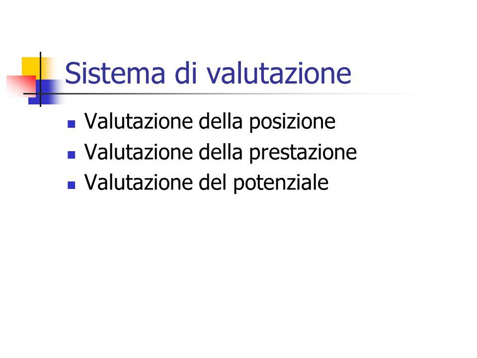 Sistema di valutazione Valutazione della posizione Valutazione della prestazione Valutazione del potenziale