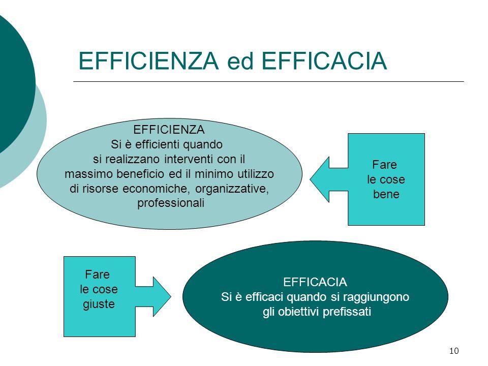 10 EFFICIENZA ed EFFICACIA EFFICACIA Si è efficaci quando si raggiungono gli obiettivi prefissati EFFICIENZA Si è efficienti quando si realizzano interventi con il massimo beneficio ed il minimo utilizzo di risorse economiche, organizzative, professionali Fare le cose bene Fare le cose giuste