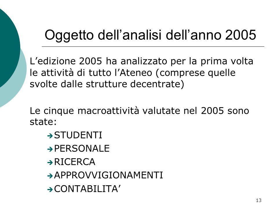 13 Oggetto dell'analisi dell'anno 2005 L'edizione 2005 ha analizzato per la prima volta le attività di tutto l'Ateneo (comprese quelle svolte dalle strutture decentrate) Le cinque macroattività valutate nel 2005 sono state:  STUDENTI  PERSONALE  RICERCA  APPROVVIGIONAMENTI  CONTABILITA'