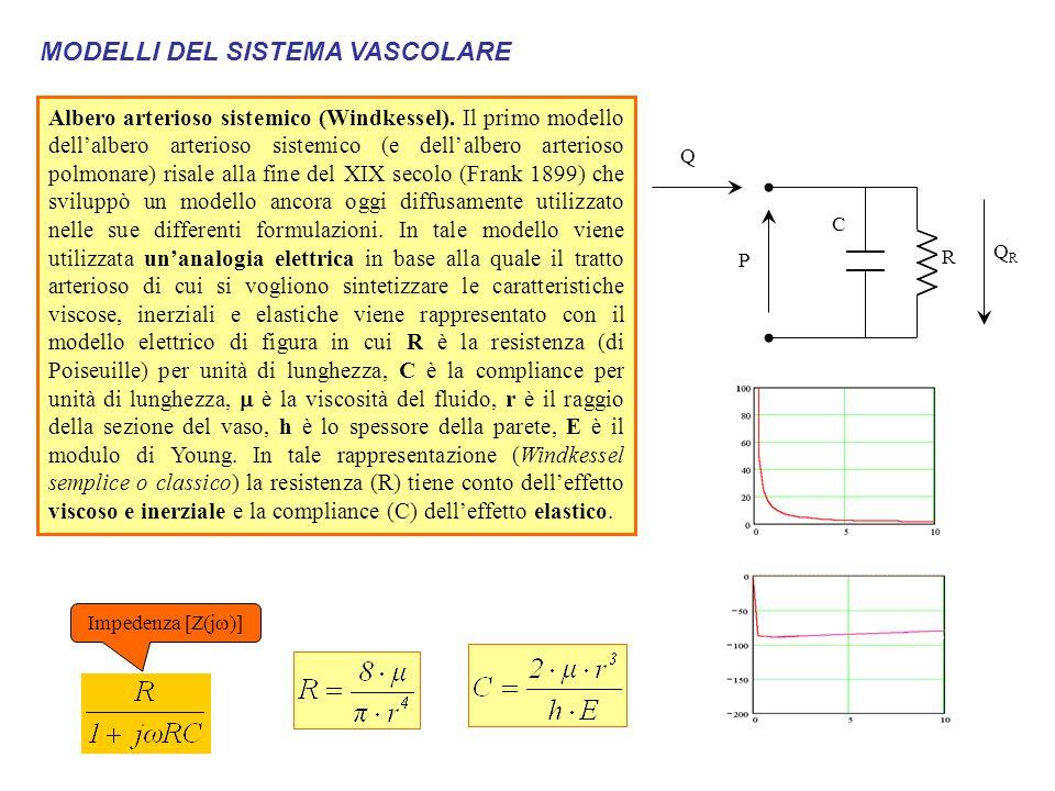 MODELLI DEL SISTEMA VASCOLARE – Albero arterioso sistemico Modello di Womersley Le relazioni ottenute, possono essere modificate considerando, anziché un tratto infinitesimo di vaso, un tratto di lunghezza finita  z.