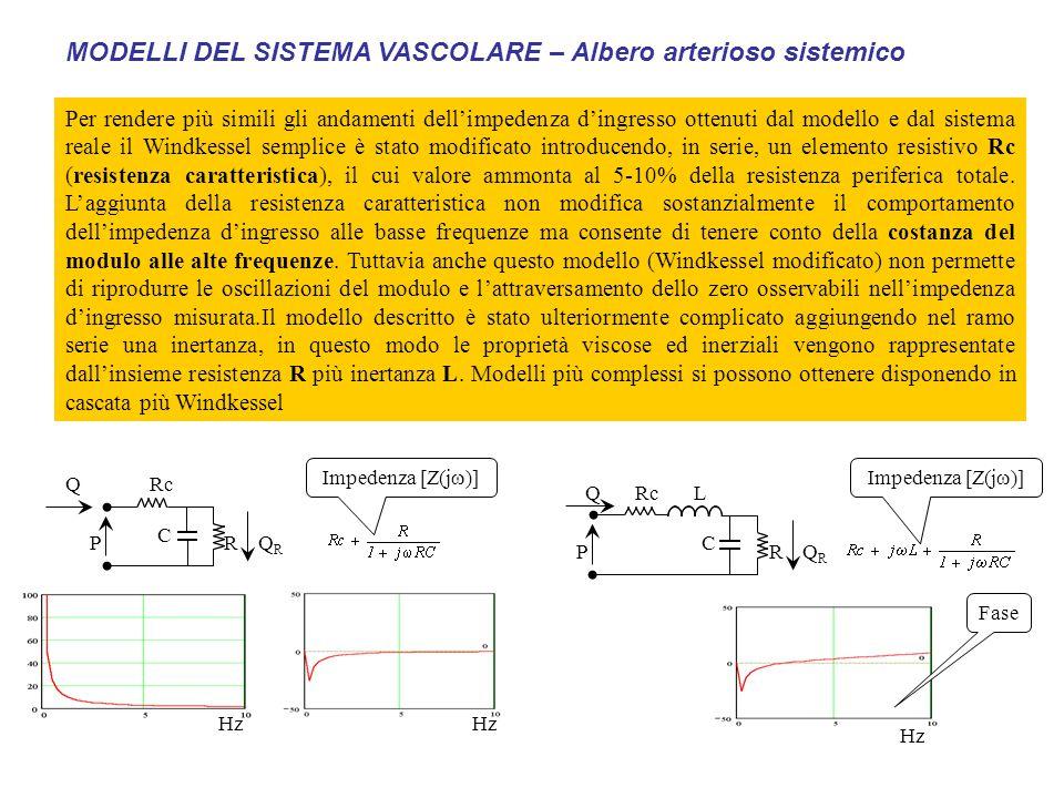 Per rendere più simili gli andamenti dell'impedenza d'ingresso ottenuti dal modello e dal sistema reale il Windkessel semplice è stato modificato intr