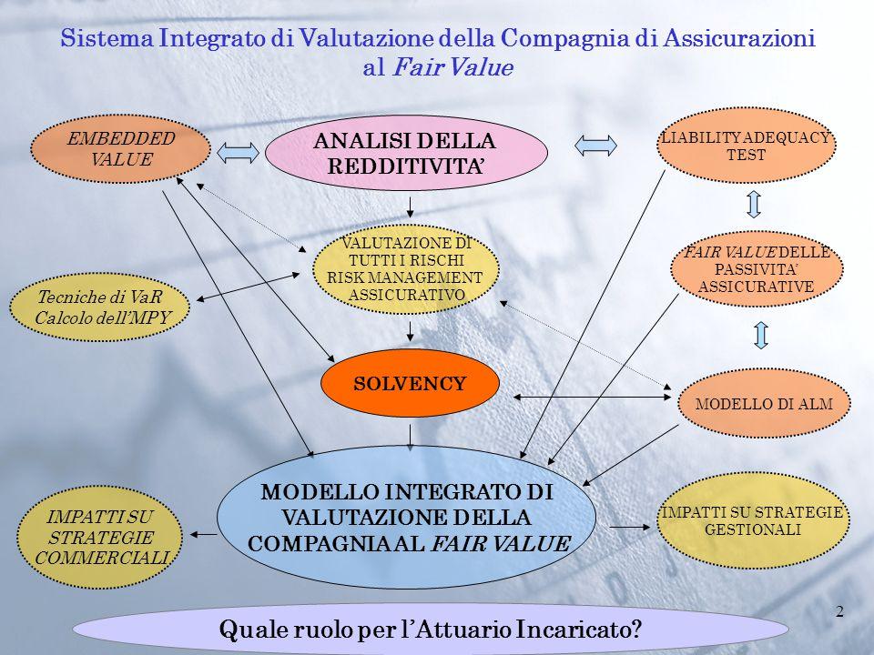 2 EMBEDDED VALUE ANALISI DELLA REDDITIVITA' FAIR VALUE DELLE PASSIVITA' ASSICURATIVE VALUTAZIONE DI TUTTI I RISCHI RISK MANAGEMENT ASSICURATIVO SOLVENCY MODELLO DI ALM IMPATTI SU STRATEGIE COMMERCIALI MODELLO INTEGRATO DI VALUTAZIONE DELLA COMPAGNIA AL FAIR VALUE LIABILITY ADEQUACY TEST IMPATTI SU STRATEGIE GESTIONALI Tecniche di VaR Calcolo dell'MPY Sistema Integrato di Valutazione della Compagnia di Assicurazioni al Fair Value Quale ruolo per l'Attuario Incaricato?