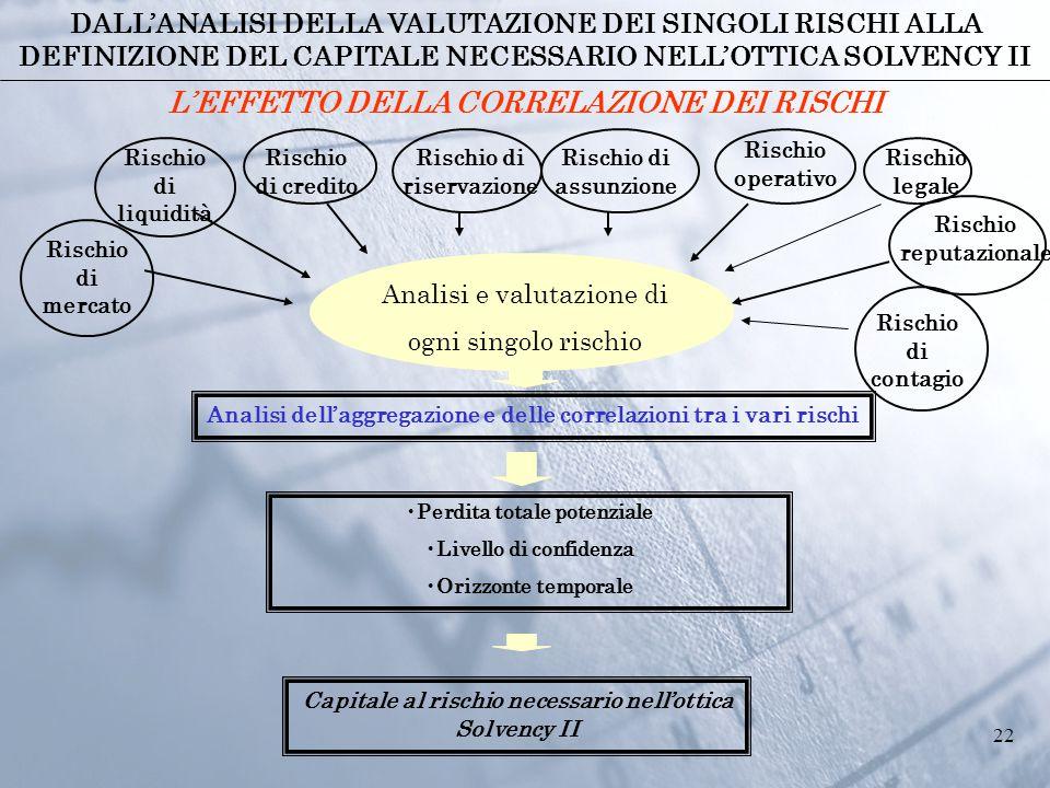 22 Analisi e valutazione di ogni singolo rischio Rischio di mercato Rischio di liquidità Rischio di credito Rischio di riservazione Rischio di assunzi