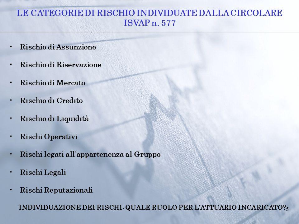 5 Rischio di Assunzione Rischio di Riservazione Rischio di Mercato Rischio di Credito Rischio di Liquidità Rischi Operativi Rischi legati all'apparten